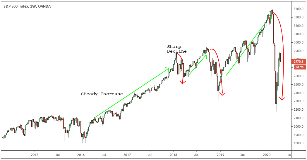 s&p trading strategy