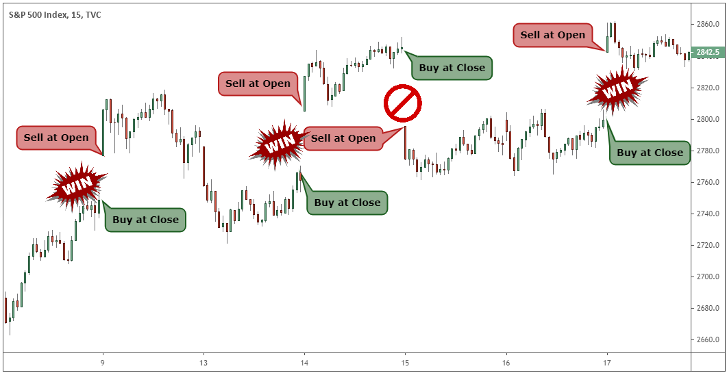 day trading s&p
