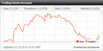 trading room chart