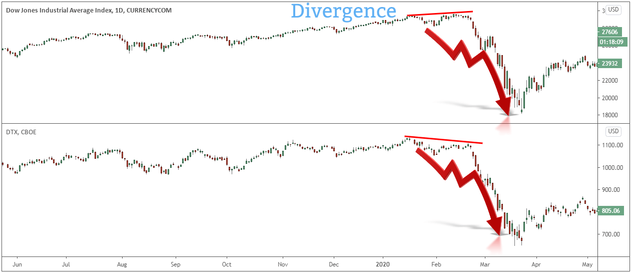 dow theory trading strategy