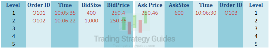order book trading