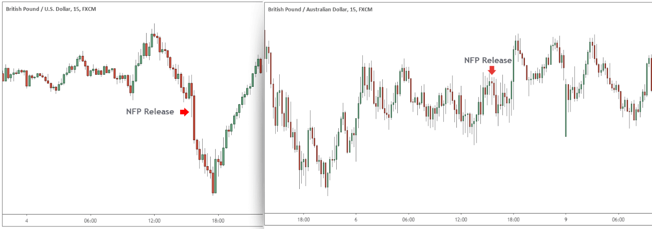 nfp trading forex