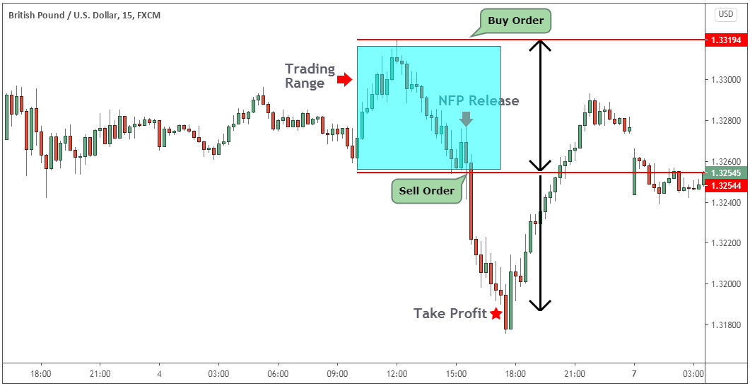 nfp trading