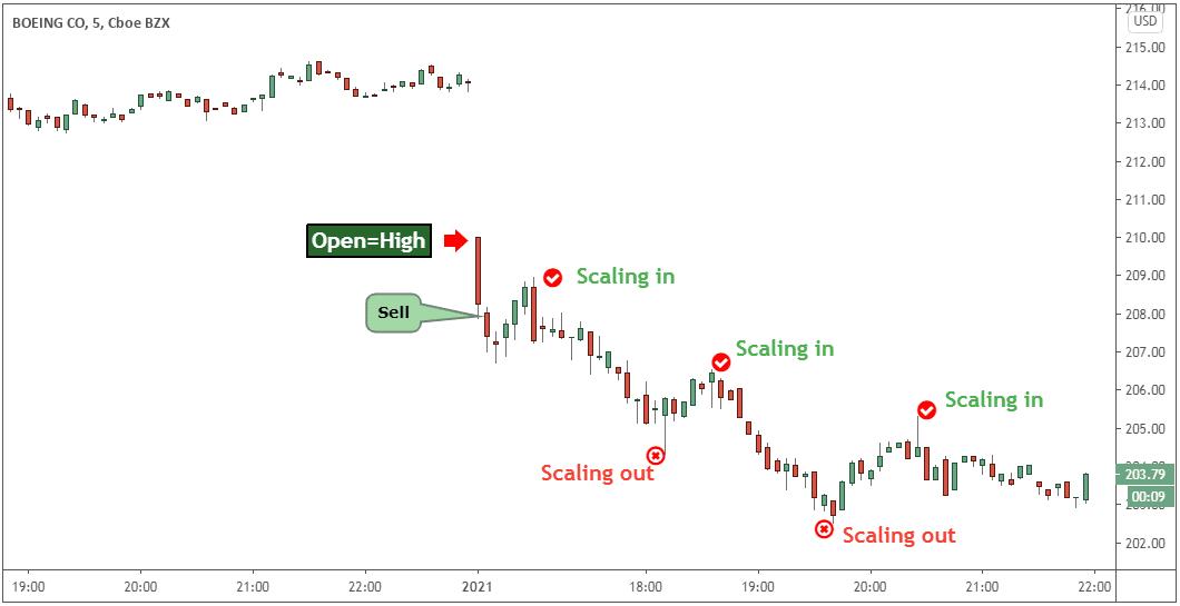 ohlc trading strategy pdf