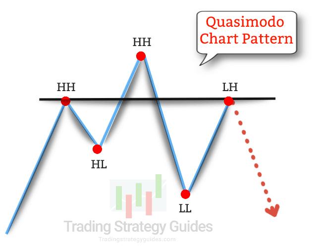 quasimodo trading strategy
