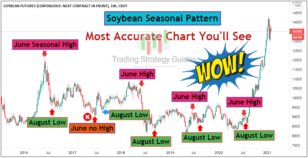 how to trade soybeans